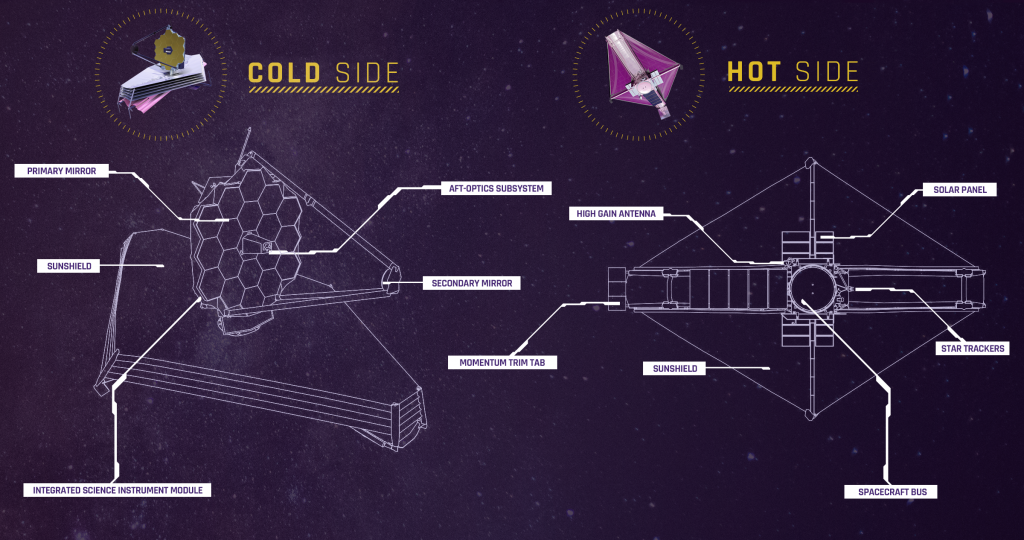 Diagram of JWST and the cold side and hot side